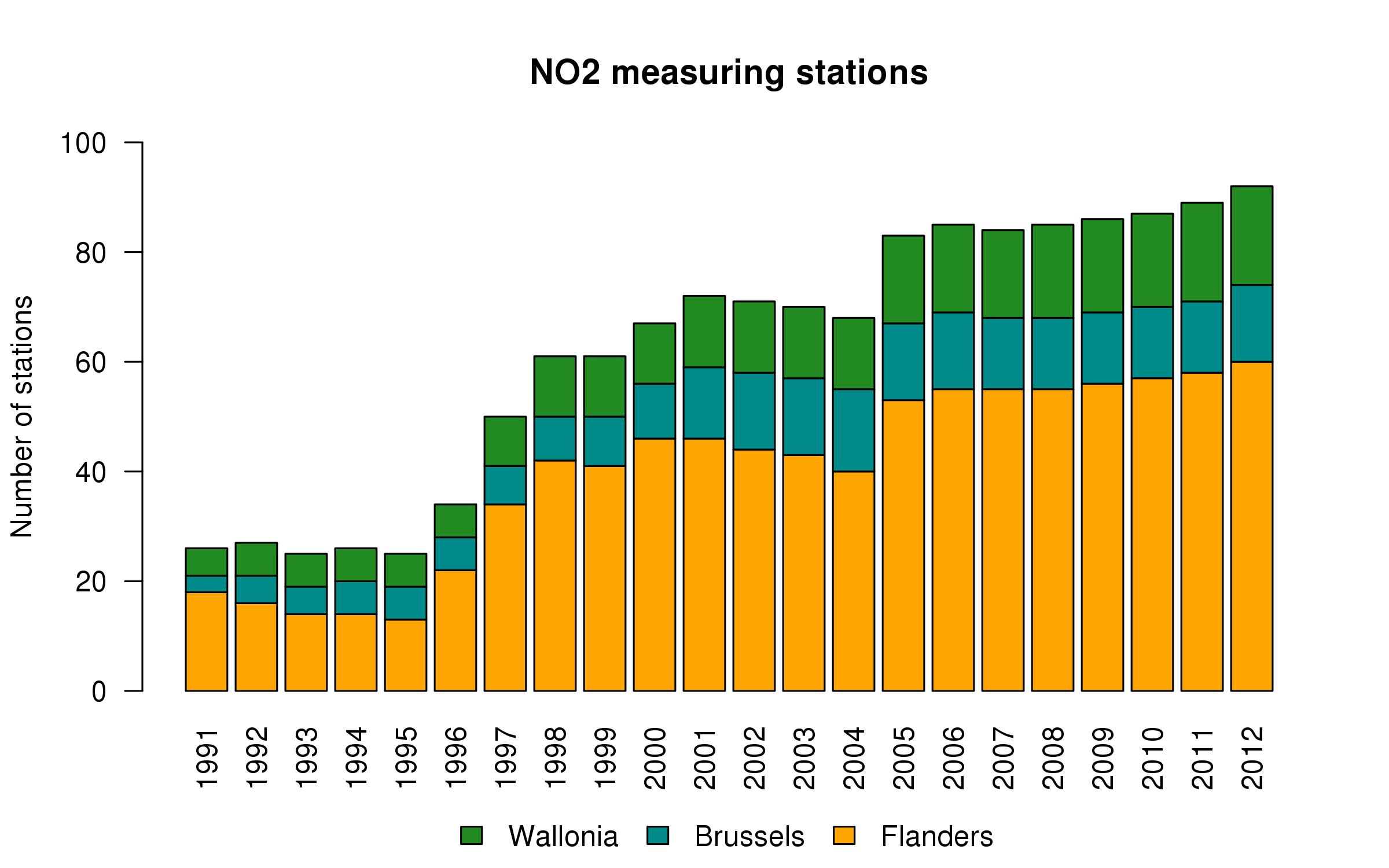 StationsNO2_2012