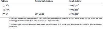 Tableau 2: Liste des seuils d' informations et d' alerte horaires moyens selon la directive 2008/50/CE