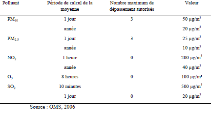 Tableau 3: Liste des valeurs indicatives de la qualité de l' air de l' Organisation mondiale de la santé
