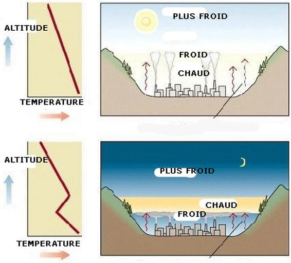 temperatuursinversie