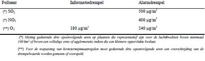 Tabel 2: Overzicht van de gemiddelde uurlijkse informatie- en alarmdrempels volgens de EU-richtlijn 2008/50/EG